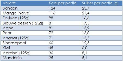 hoeveel kcal afvallen