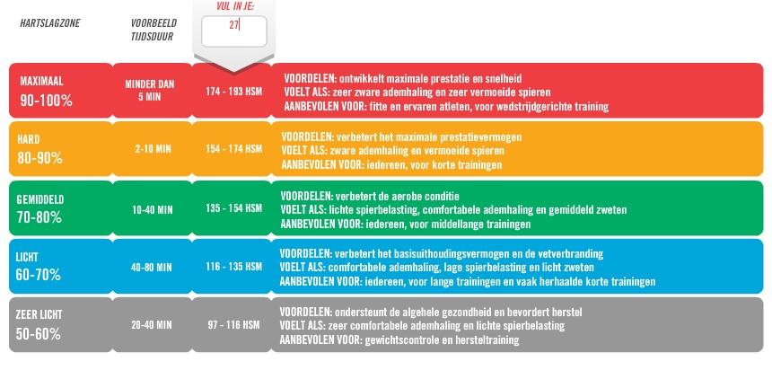 http://www.optimavita.nl/wp-content/uploads/2013/10/Hartslagzones.jpg