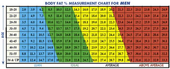 hoe meet ik mijn vetpercentage