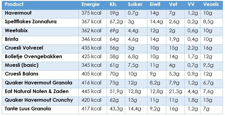 langzame suikers voorbeelden