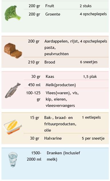 hoeveel groente per persoon per dag