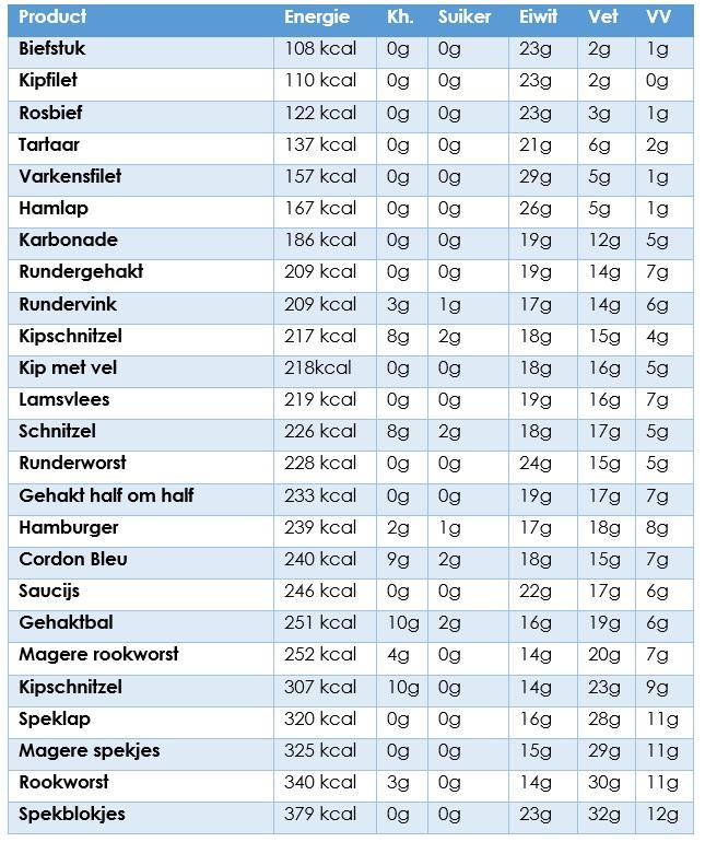 vleessoorten lijst